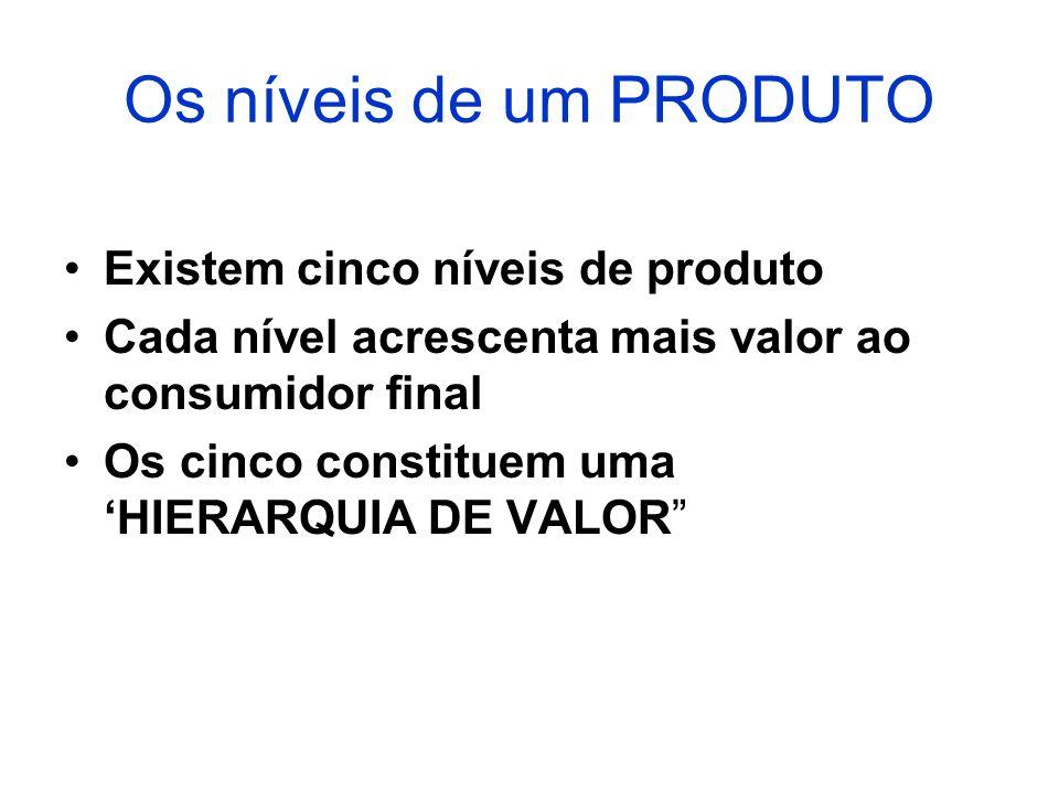 Os níveis de um PRODUTO Existem cinco níveis de produto Cada nível acrescenta mais valor ao consumidor final Os cinco constituem uma HIERARQUIA DE VAL