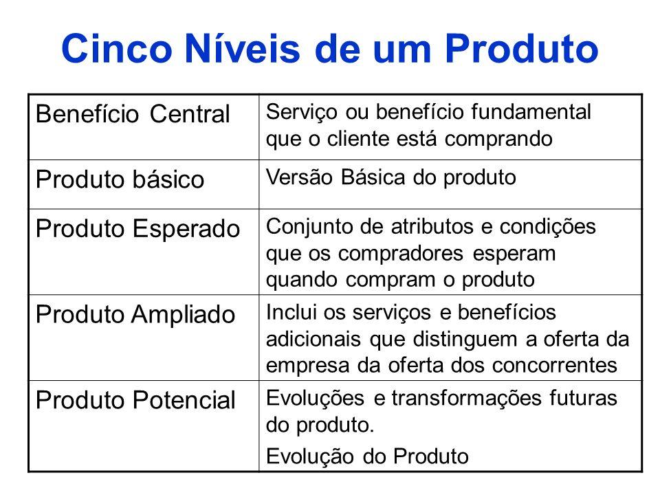 Cinco Níveis de um Produto Benefício Central Serviço ou benefício fundamental que o cliente está comprando Produto básico Versão Básica do produto Pro