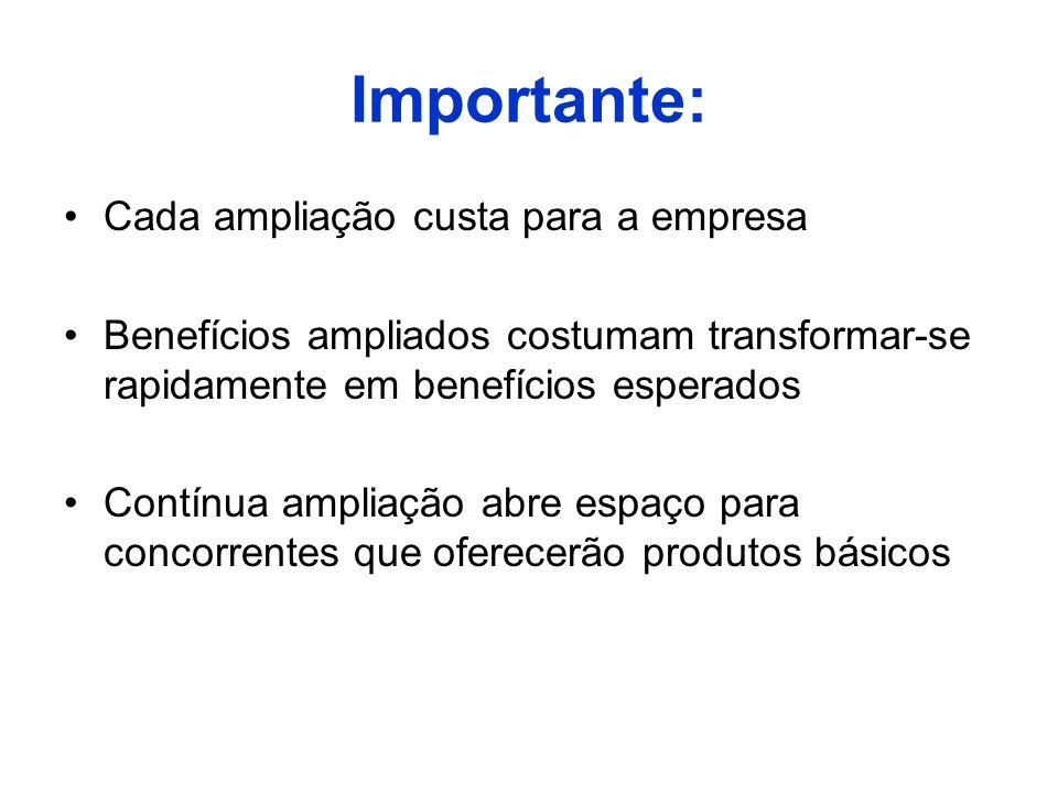 Importante: Cada ampliação custa para a empresa Benefícios ampliados costumam transformar-se rapidamente em benefícios esperados Contínua ampliação ab
