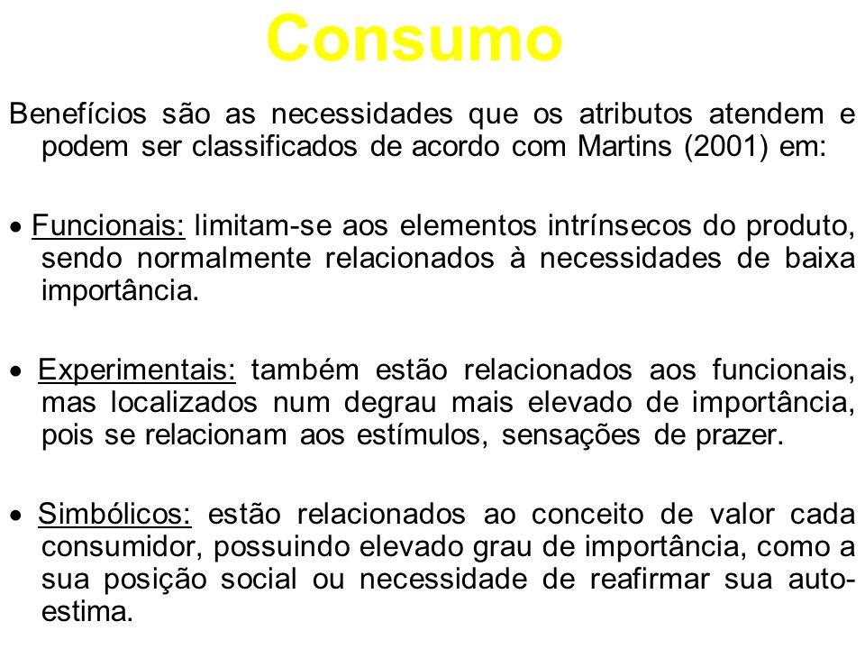 Consumo Benefícios são as necessidades que os atributos atendem e podem ser classificados de acordo com Martins (2001) em: Funcionais: limitam-se aos