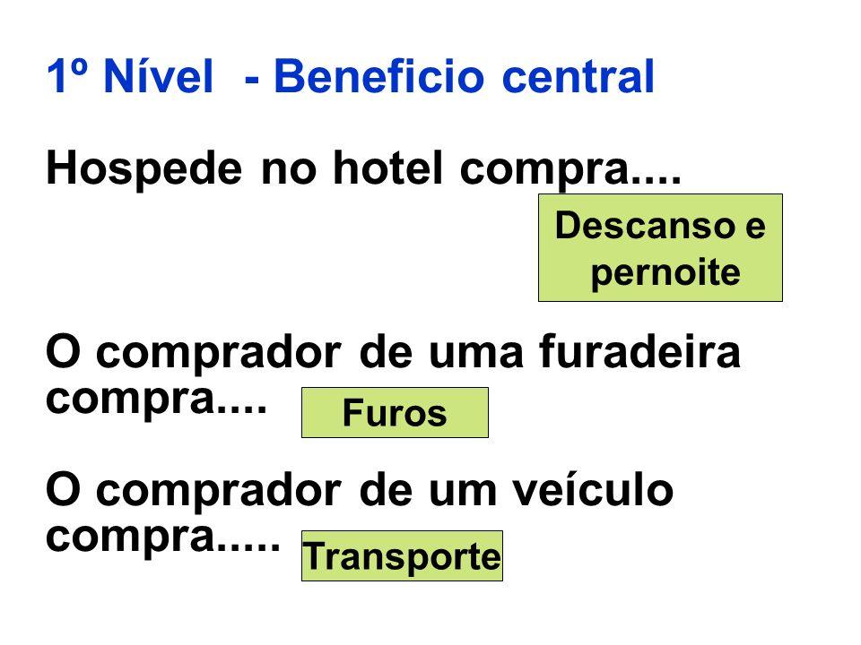 1º Nível - Beneficio central Hospede no hotel compra.... O comprador de uma furadeira compra.... O comprador de um veículo compra..... Descanso e pern
