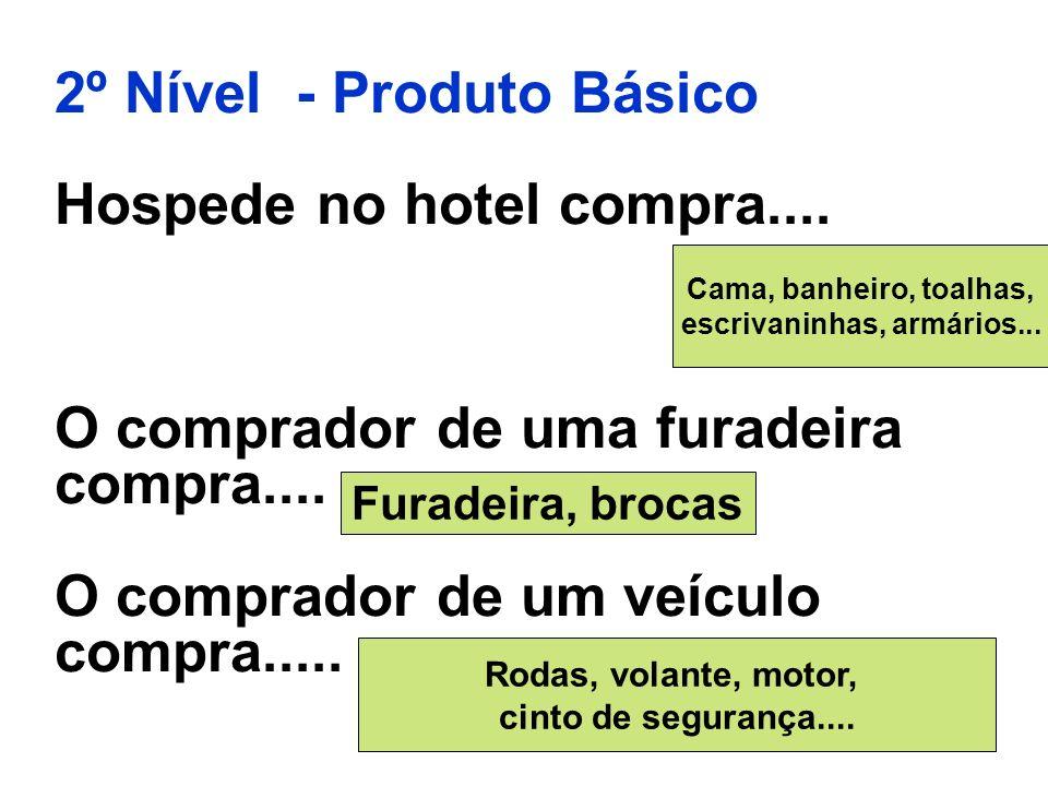 2º Nível - Produto Básico Hospede no hotel compra.... O comprador de uma furadeira compra.... O comprador de um veículo compra..... Cama, banheiro, to