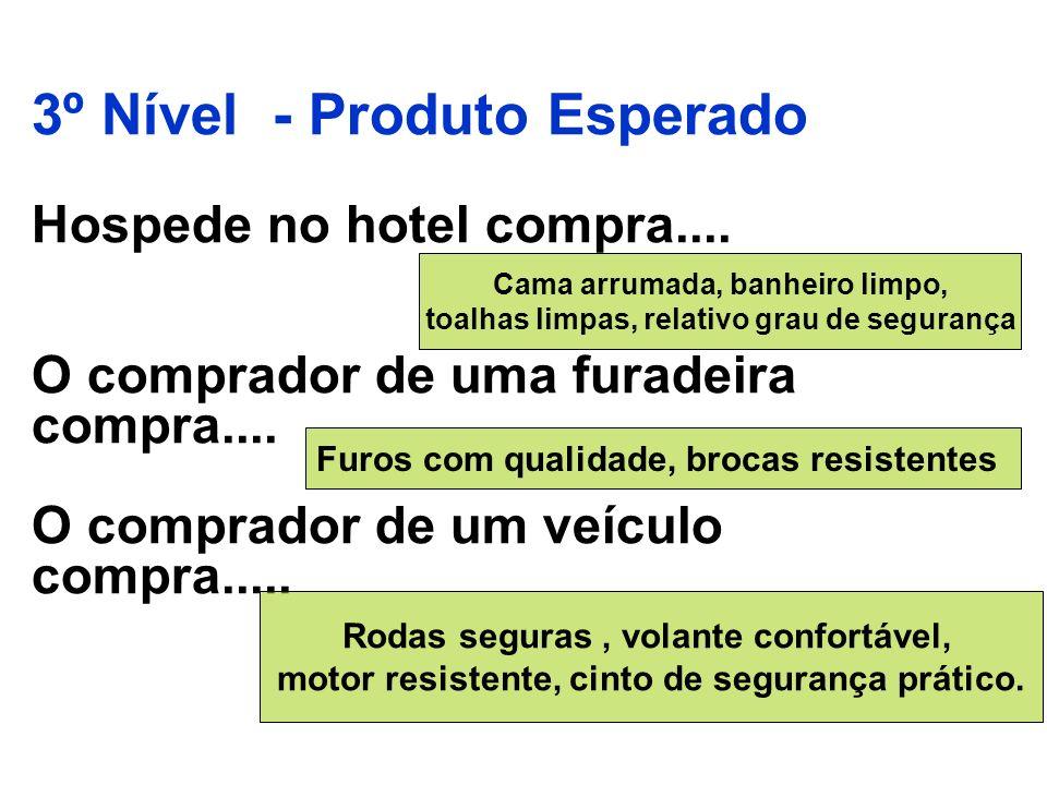 3º Nível - Produto Esperado Hospede no hotel compra.... O comprador de uma furadeira compra.... O comprador de um veículo compra..... Cama arrumada, b