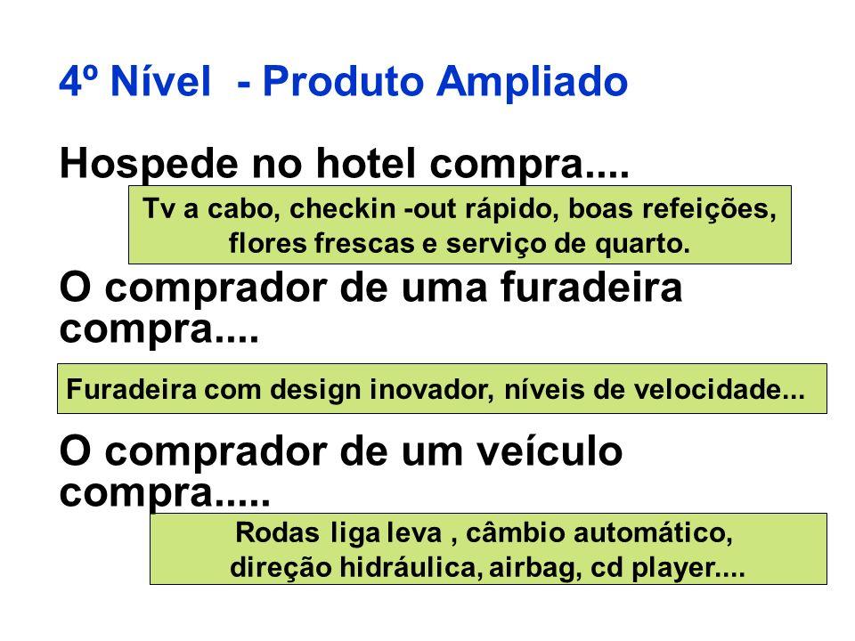 4º Nível - Produto Ampliado Hospede no hotel compra.... O comprador de uma furadeira compra.... O comprador de um veículo compra..... Tv a cabo, check