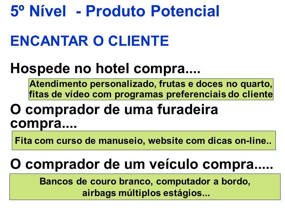 5º Nível - Produto Potencial ENCANTAR O CLIENTE Hospede no hotel compra.... O comprador de uma furadeira compra.... O comprador de um veículo compra..
