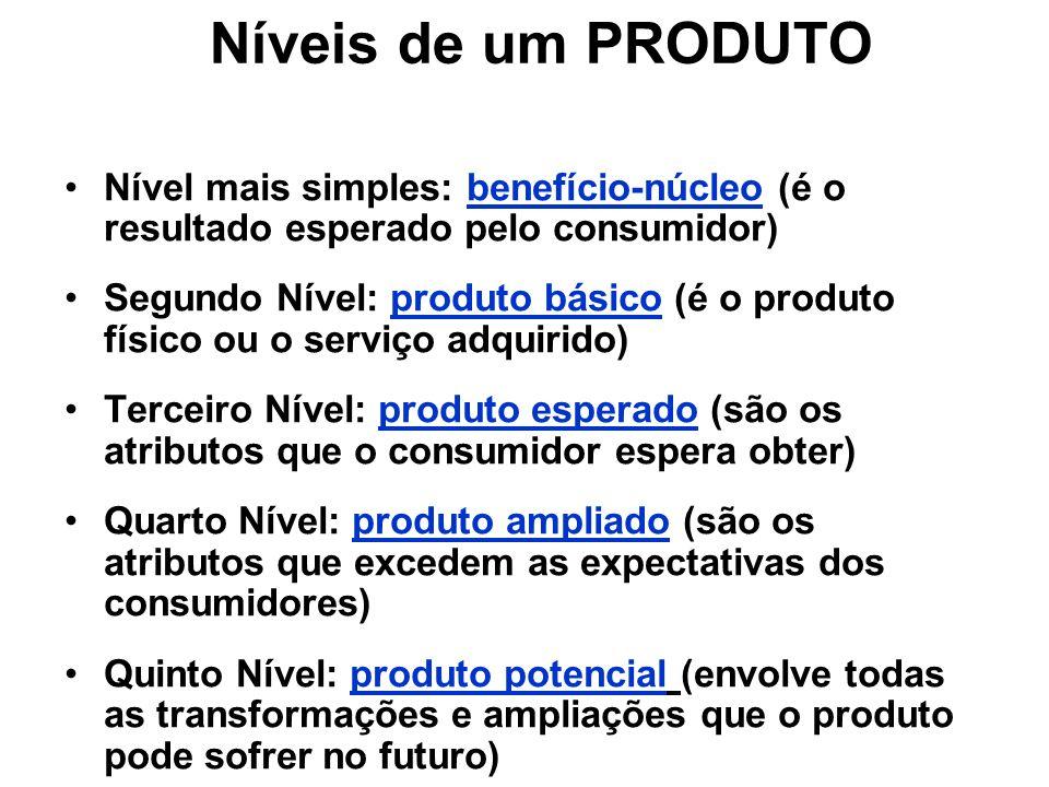Níveis de um PRODUTO Nível mais simples: benefício-núcleo (é o resultado esperado pelo consumidor) Segundo Nível: produto básico (é o produto físico o