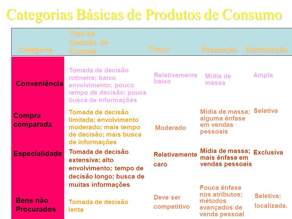 Categorias Básicas de Produtos de Consumo Relativamente caro Categoria Tipo de Decisão de Compra PromoçãoDistribuição Preço Relativamente baixo Conven