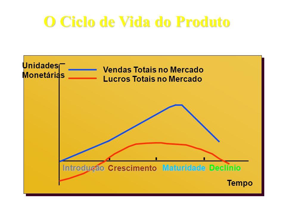 O Ciclo de Vida do Produto Unidades Monetárias Vendas Totais no Mercado Lucros Totais no Mercado Tempo Introdução Crescimento MaturidadeDeclínio