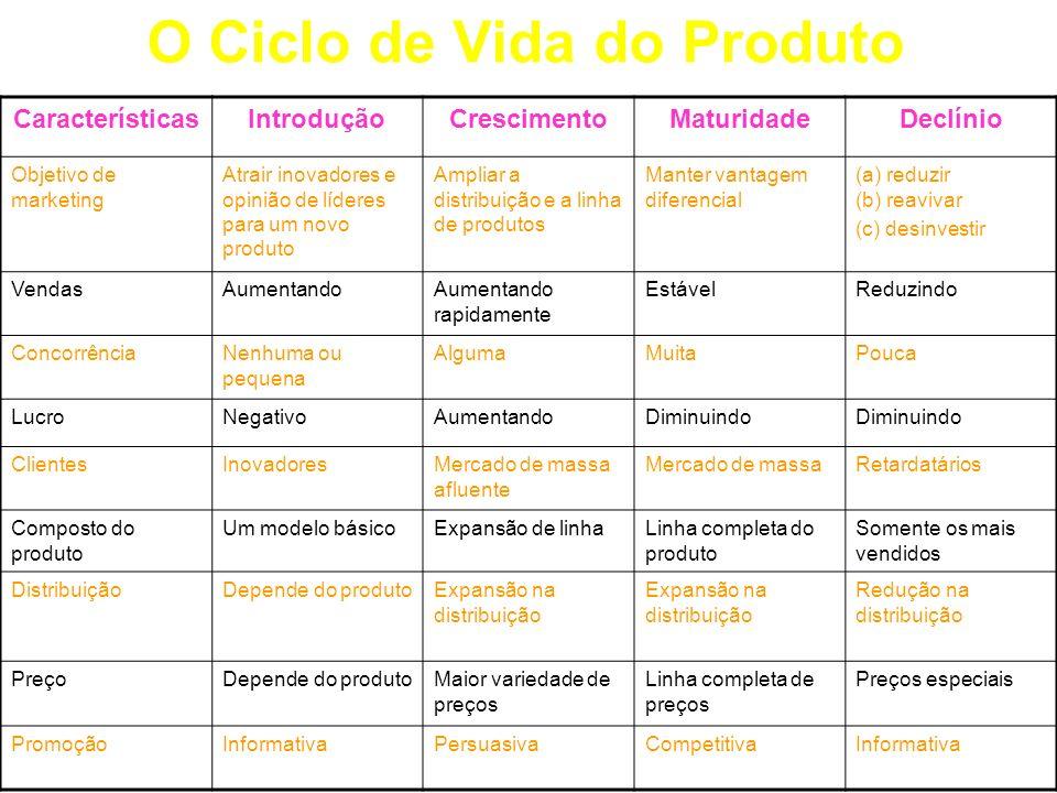 O Ciclo de Vida do Produto CaracterísticasIntroduçãoCrescimentoMaturidadeDeclínio Objetivo de marketing Atrair inovadores e opinião de líderes para um