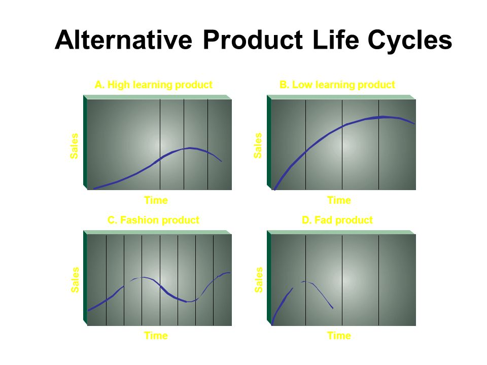 Alternative Product Life Cycles Time B. Low learning product Time A. High learning product Time D. Fad productC. Fashion product Sales