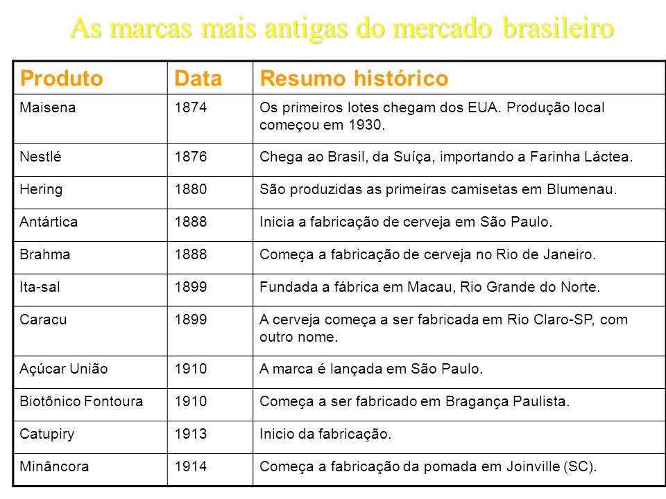 As marcas mais antigas do mercado brasileiro ProdutoDataResumo histórico Maisena1874Os primeiros lotes chegam dos EUA. Produção local começou em 1930.