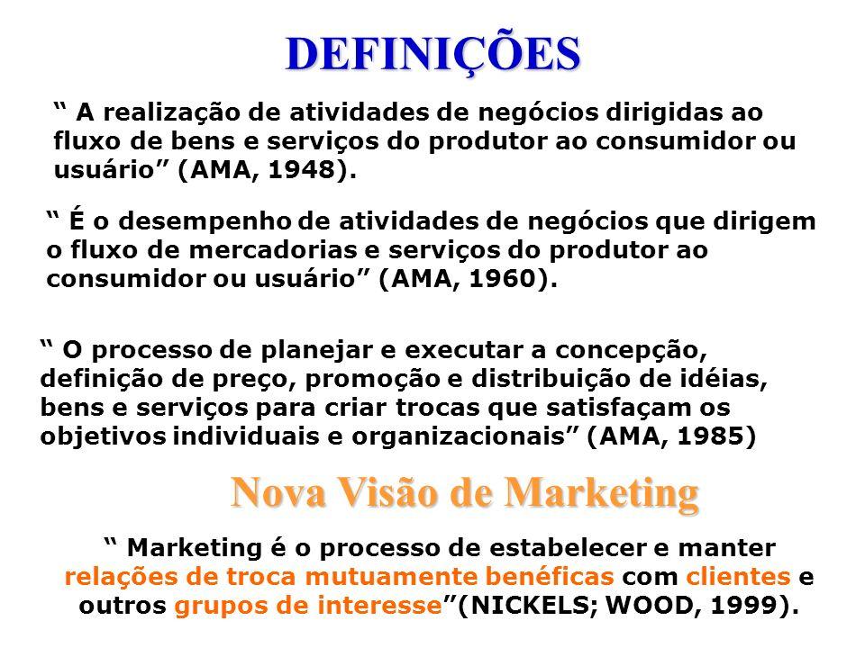 Comunicação com o mercado Lançamento do produto * Criar uma imagem Posicionamento/Diferenciação * Fixar, fortalecer, defender imagem do produto Reposicionamento * Criar nova imagem, prolongar ciclo de vida do produto