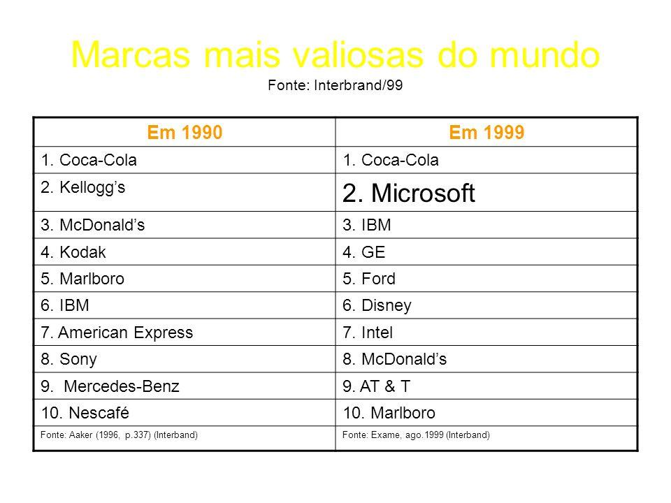Marcas mais valiosas do mundo Fonte: Interbrand/99 Em 1990Em 1999 1. Coca-Cola 2. Kelloggs 2. Microsoft 3. McDonalds3. IBM 4. Kodak4. GE 5. Marlboro5.