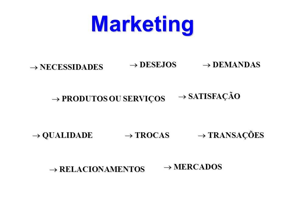 Marketing NECESSIDADES NECESSIDADES DESEJOS DESEJOS DEMANDAS DEMANDAS PRODUTOS OU SERVIÇOS PRODUTOS OU SERVIÇOS SATISFAÇÃO SATISFAÇÃO QUALIDADE QUALID