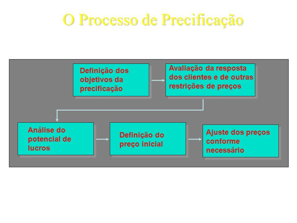 Avaliação da resposta dos clientes e de outras restrições de preços Definição dos objetivos da precificação Análise do potencial de lucros Definição d