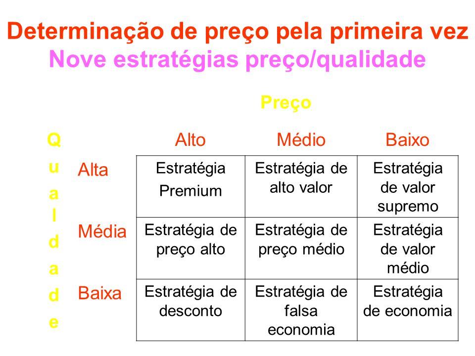 Determinação de preço pela primeira vez Nove estratégias preço/qualidade Preço QualdadeQualdade AltoMédioBaixo Alta Estratégia Premium Estratégia de a