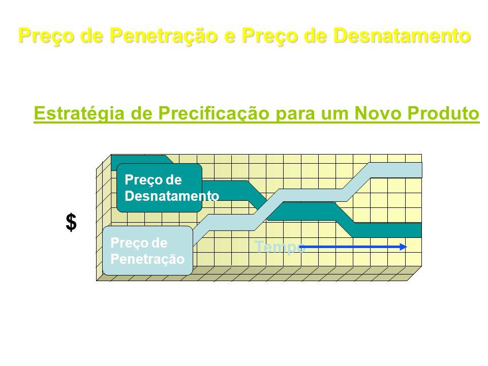 Preço de Penetração e Preço de Desnatamento Tempo $ Estratégia de Precificação para um Novo Produto Preço de Desnatamento Preço de Penetração