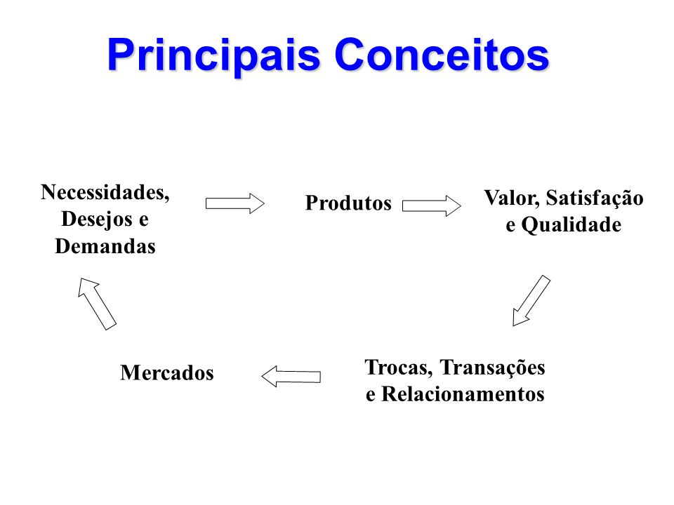 Principais Conceitos Produtos Valor, Satisfação e Qualidade Trocas, Transações e Relacionamentos Mercados Necessidades, Desejos e Demandas