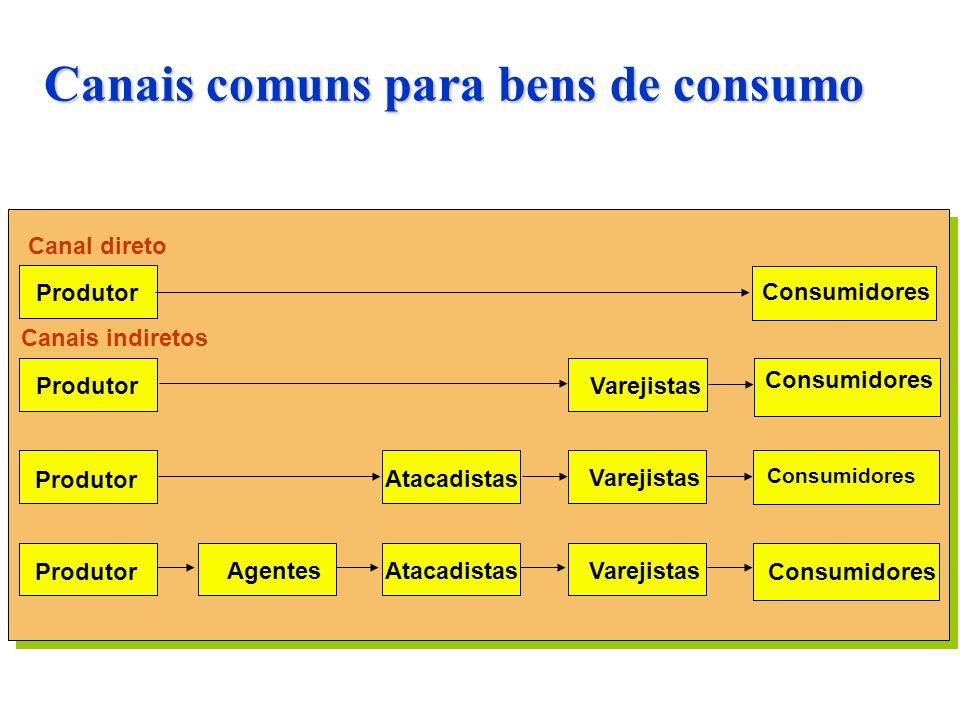 Canais comuns para bens de consumo Consumidores Canal direto Produtor Canais indiretos Consumidores Varejistas Produtor Consumidores VarejistasAtacadi