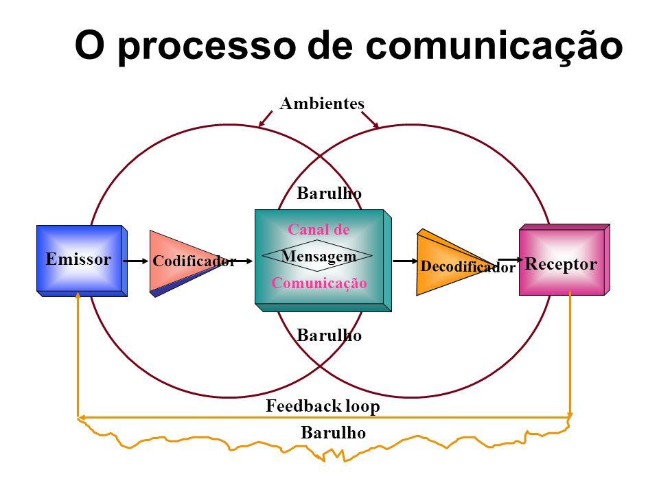 Emissor Canal de Mensagem Comunicação Codificador Receptor Decodificador Barulho Feedback loop Barulho Ambientes O processo de comunicação