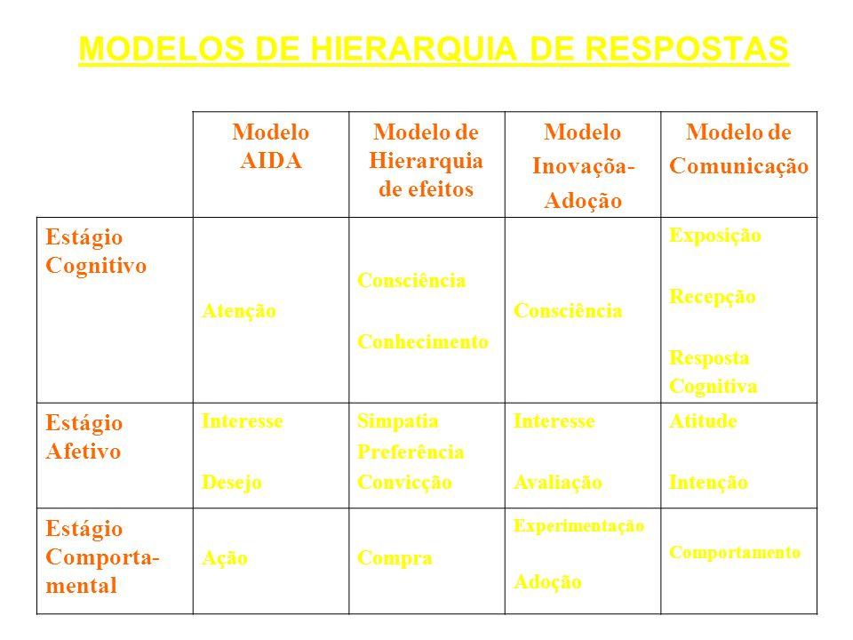 MODELOS DE HIERARQUIA DE RESPOSTAS Modelo AIDA Modelo de Hierarquia de efeitos Modelo Inovaçõa- Adoção Modelo de Comunicação Estágio Cognitivo Atenção