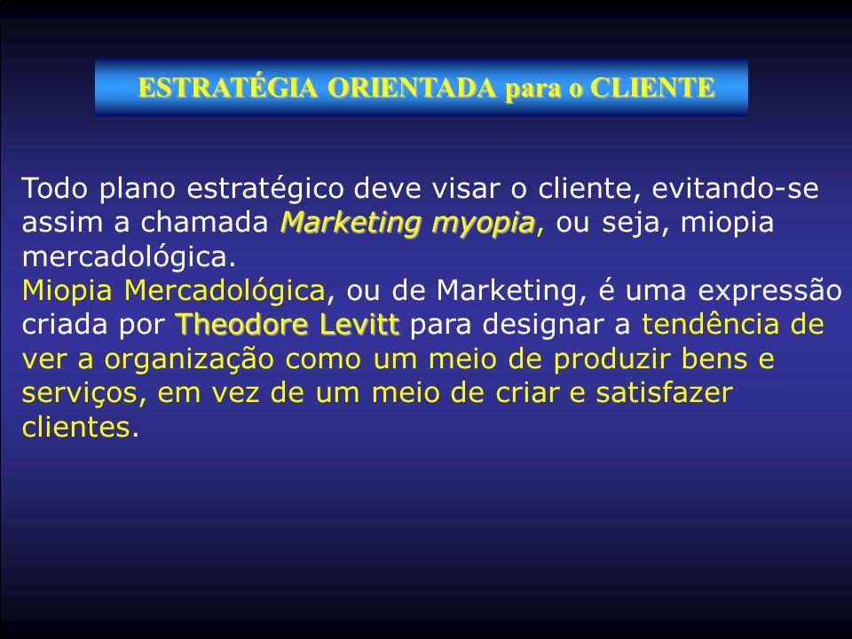 ESTRATÉGIA ORIENTADA para o CLIENTE Marketing myopia Todo plano estratégico deve visar o cliente, evitando-se assim a chamada Marketing myopia, ou sej