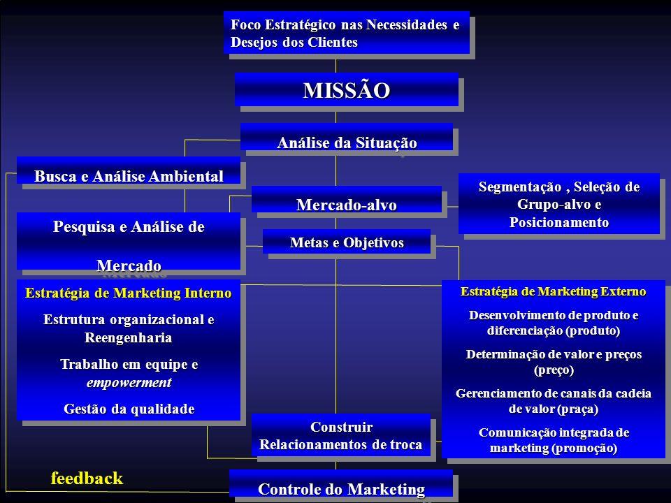 Foco Estratégico nas Necessidades e Desejos dos Clientes MISSÃOMISSÃO Análise da Situação Metas e Objetivos Pesquisa e Análise de Mercado Mercado Segm
