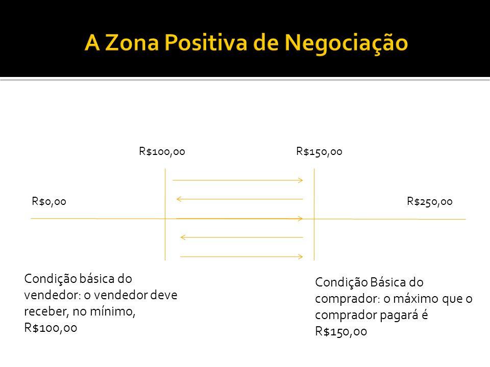 R$250,00R$0,00 R$100,00R$150,00 Condição básica do vendedor: o vendedor deve receber, no mínimo, R$100,00 Condição Básica do comprador: o máximo que o
