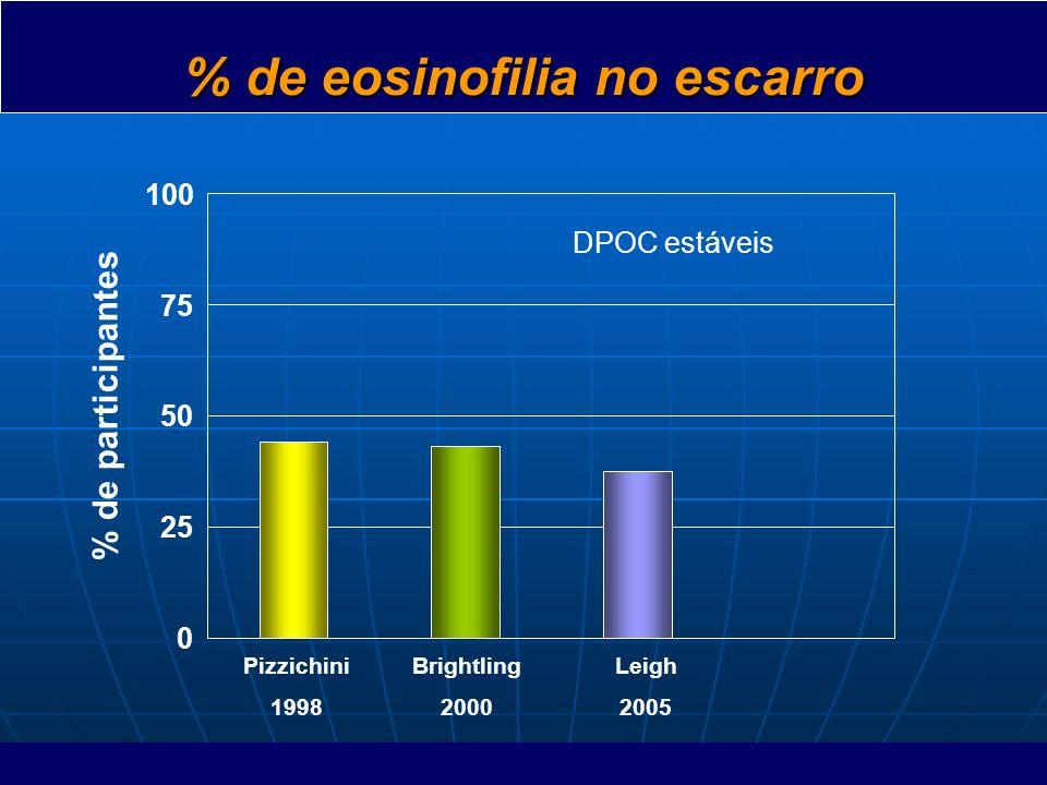 % de eosinofilia no escarro % de participantes Pizzichini 1998 Brightling 2000 Leigh 2005 0 25 50 75 100 DPOC estáveis