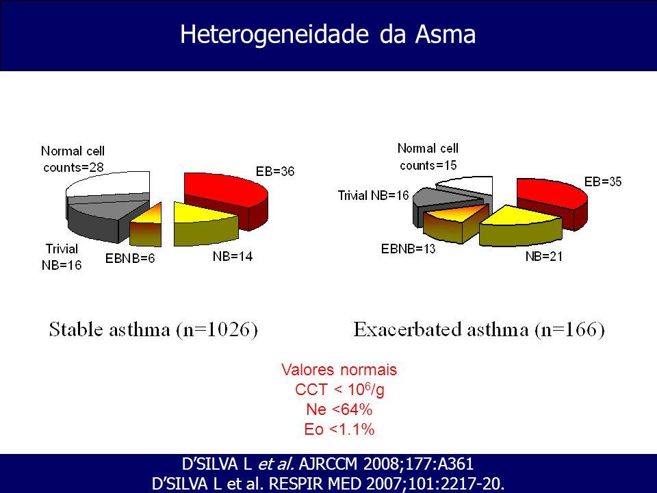 Heterogeneidade da Asma DSILVA L et al. AJRCCM 2008;177:A361 DSILVA L et al. RESPIR MED 2007;101:2217-20. Valores normais CCT < 10 6 /g Ne <64% Eo <1.