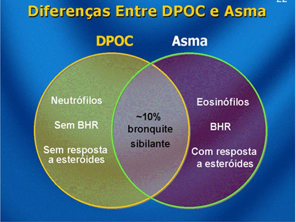 Diferenças no Tratamento da Asma e DPOC GOLD 2008 DPOCASMAASMA GRAVE Pequena respostaGrande resposta Pequena resposta BD BD BD Pouca resposta aos Boa resposta Resposta reduzida esteróides esteróides esteróides