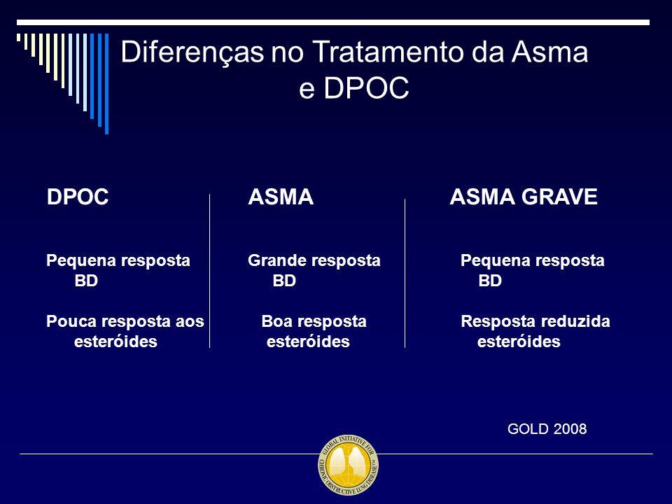 Diferenças no Tratamento da Asma e DPOC GOLD 2008 DPOCASMAASMA GRAVE Pequena respostaGrande resposta Pequena resposta BD BD BD Pouca resposta aos Boa