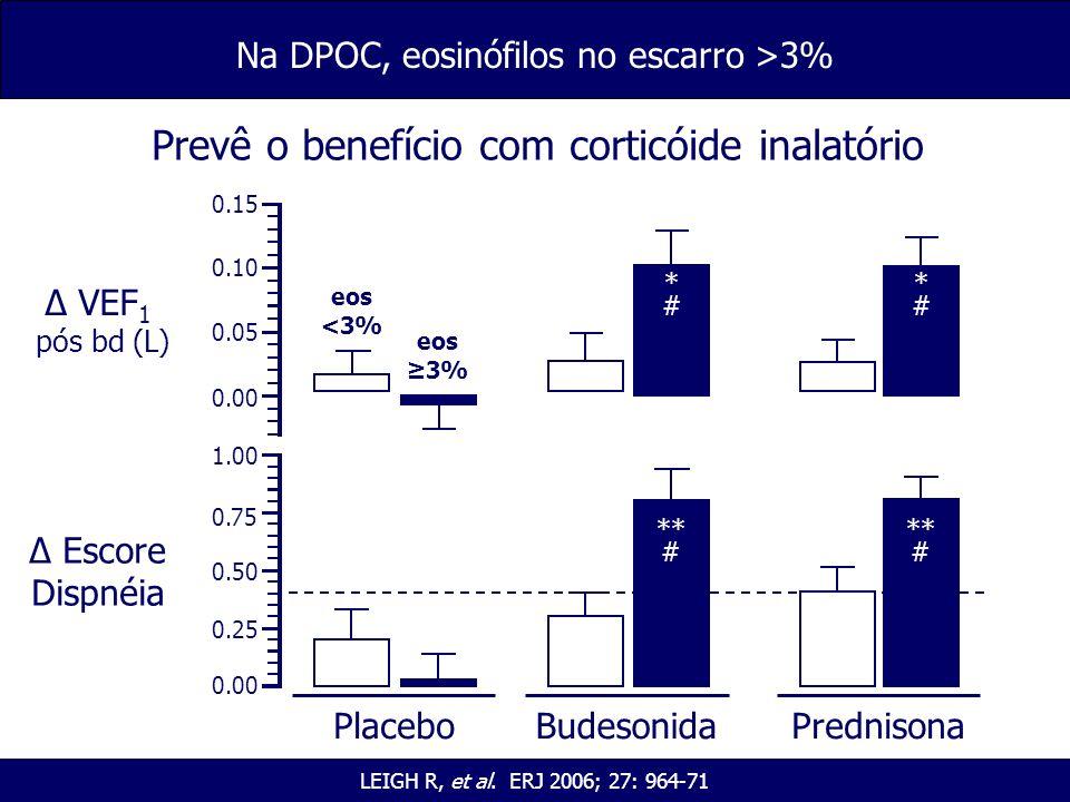 LEIGH R, et al. ERJ 2006; 27: 964-71 Na DPOC, eosinófilos no escarro >3% Prevê o benefício com corticóide inalatório Δ Escore Dispnéia 1.00 0.00 0.75