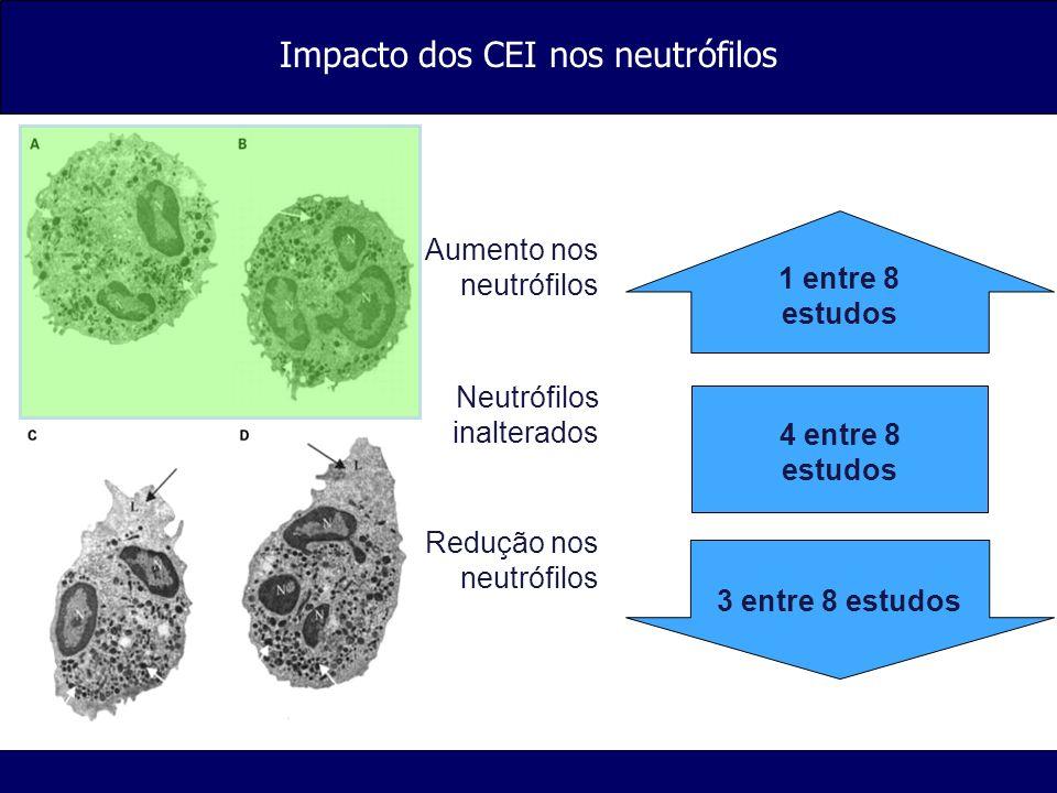 Impacto dos CEI nos neutrófilos 4 entre 8 estudos 1 entre 8 estudos 3 entre 8 estudos Aumento nos neutrófilos Neutrófilos inalterados Redução nos neut