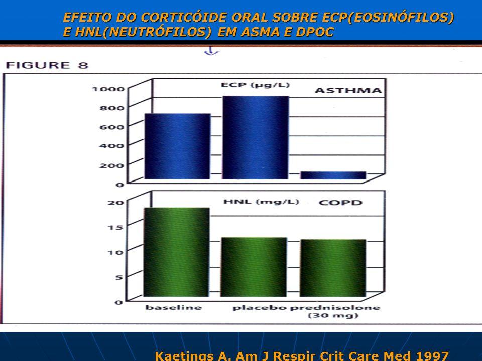 EFEITO DO CORTICÓIDE ORAL SOBRE ECP(EOSINÓFILOS) E HNL(NEUTRÓFILOS) EM ASMA E DPOC Kaetings A. Am J Respir Crit Care Med 1997