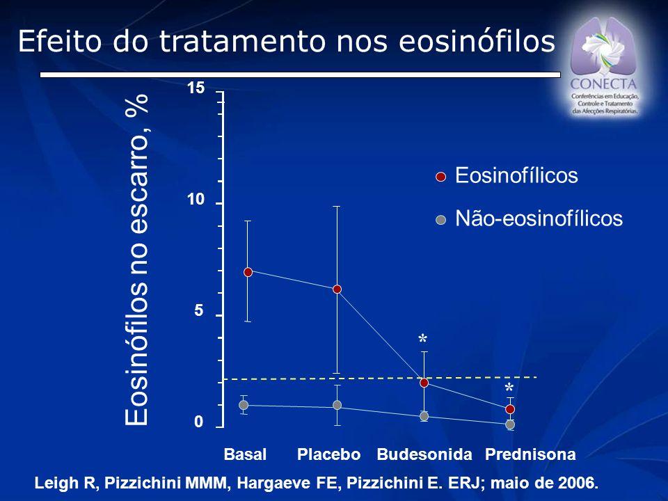 Eosinófilos no escarro, % 0 5 10 15 BasalPlaceboBudesonida * Prednisona * Efeito do tratamento nos eosinófilos Eosinofílicos Não-eosinofílicos Leigh R