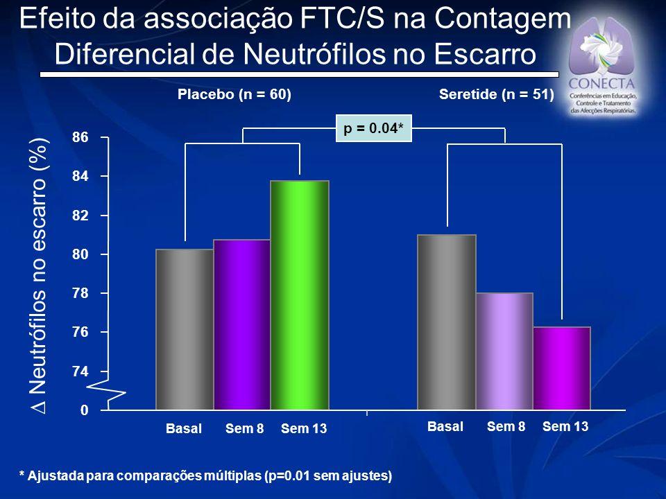Efeito da associação FTC/S na Contagem Diferencial de Neutrófilos no Escarro * Ajustada para comparações múltiplas (p=0.01 sem ajustes) 0 74 76 78 80