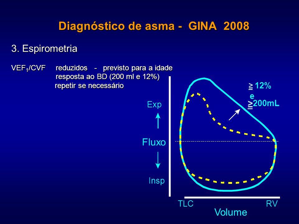 Exp Insp Fluxo TLCRV Volume 12% e 200mL 3. Espirometria VEF 1 /CVF reduzidos - previsto para a idade resposta ao BD (200 ml e 12%) resposta ao BD (200