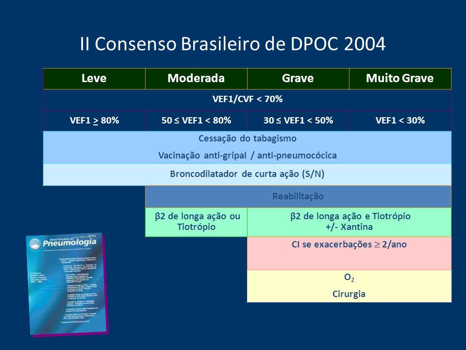 II Consenso Brasileiro de DPOC 2004 LeveModeradaGraveMuito Grave VEF1/CVF < 70% VEF1 > 80%50 VEF1 < 80%30 VEF1 < 50%VEF1 < 30% Cessação do tabagismo V