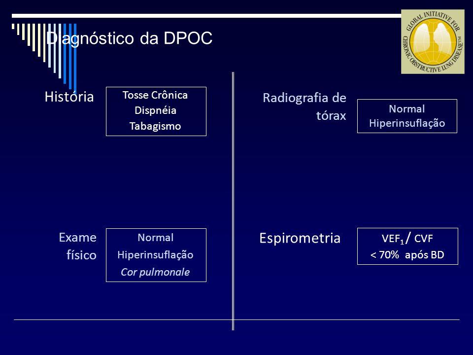 Normal Hiperinsuflação Cor pulmonale Normal Hiperinsuflação VEF 1 / CVF < 70% após BD Tosse Crônica Dispnéia Tabagismo História Espirometria Exame fís