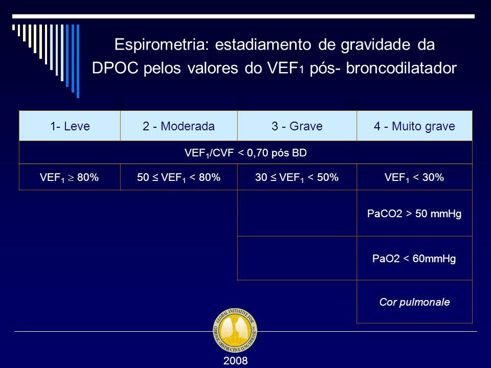 Espirometria: estadiamento de gravidade da DPOC pelos valores do VEF 1 pós- broncodilatador 1- Leve2 - Moderada3 - Grave4 - Muito grave VEF 1 /CVF < 0