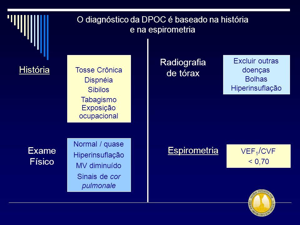 Normal / quase Hiperinsuflação MV diminuído Sinais de cor pulmonale Excluir outras doenças Bolhas Hiperinsuflação VEF 1 / CVF < 0,70 Tosse Crônica Dis