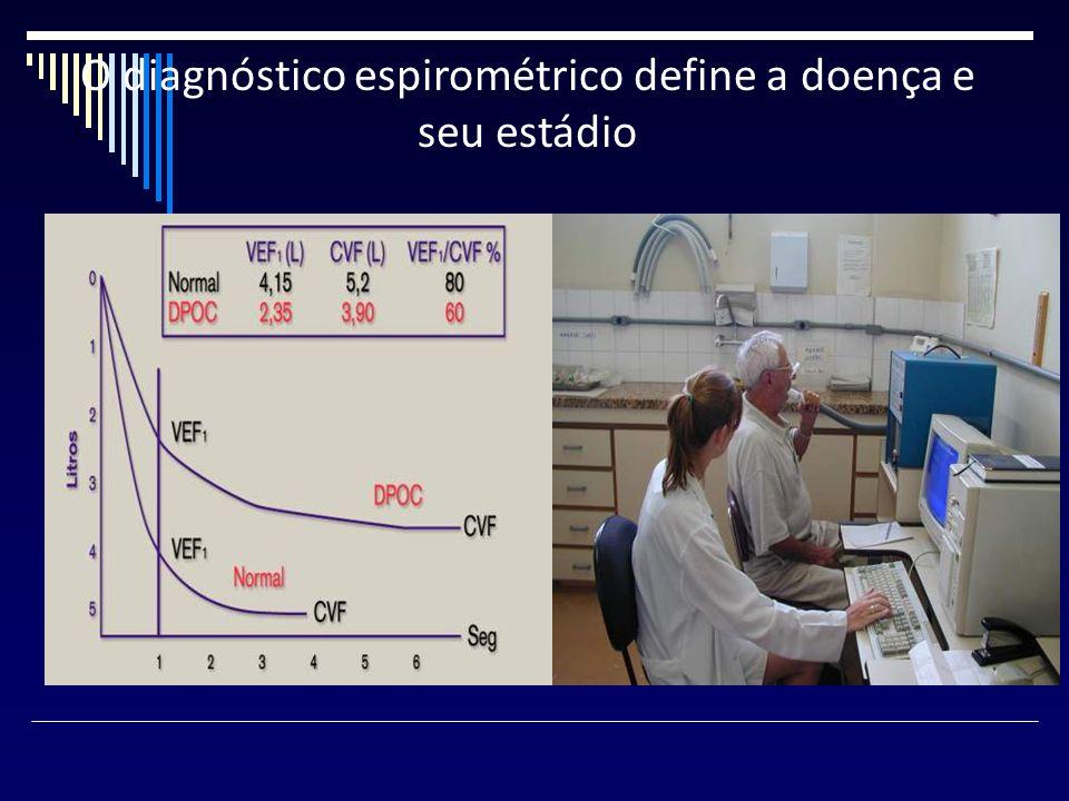 O diagnóstico espirométrico define a doença e seu estádio