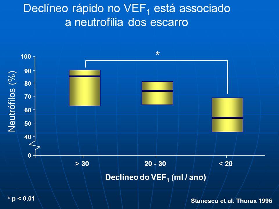 Declíneo rápido no VEF 1 está associado a neutrofilia dos escarro Stanescu et al. Thorax 1996 > 30< 20 100 0 Neutrófilos (%) 90 20 - 30 80 60 70 50 40