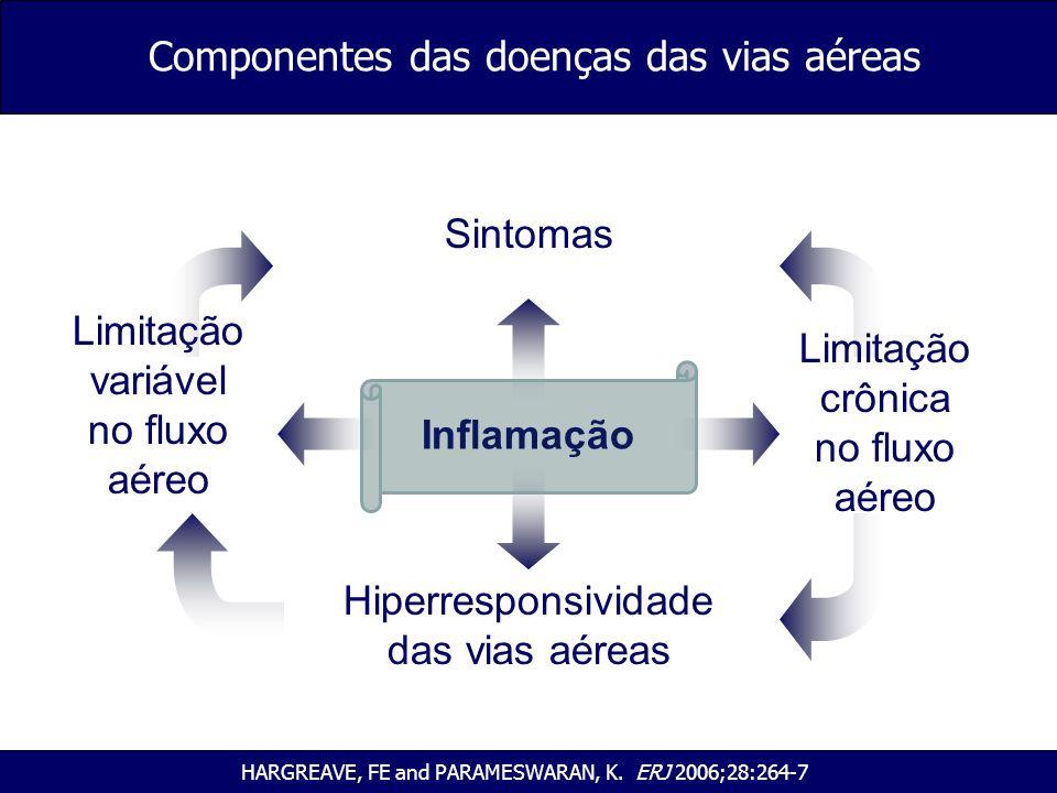 Componentes das doenças das vias aéreas Inflamação Sintomas Limitação variável no fluxo aéreo Hiperresponsividade das vias aéreas HARGREAVE, FE and PA