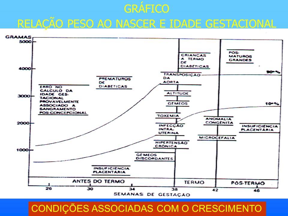 GRÁFICO RELAÇÃO PESO AO NASCER E IDADE GESTACIONAL CONDIÇÕES ASSOCIADAS COM O CRESCIMENTO