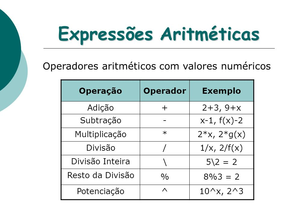 Expressões Aritméticas Operadores aritméticos com valores numéricos OperaçãoOperadorExemplo Adição+2+3, 9+x Subtração-x-1, f(x)-2 Multiplicação*2*x, 2*g(x) Divisão/1/x, 2/f(x) Divisão Inteira \5\2 = 2 Resto da Divisão %8%3 = 2 Potenciação^10^x, 2^3