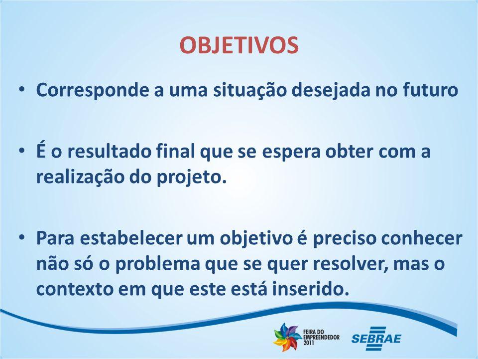 OBJETIVOS Corresponde a uma situação desejada no futuro É o resultado final que se espera obter com a realização do projeto.