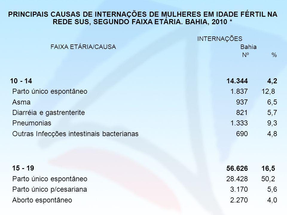 PRINCIPAIS CAUSAS DE INTERNAÇÕES DE MULHERES EM IDADE FÉRTIL NA REDE SUS, SEGUNDO FAIXA ETÁRIA. BAHIA, 2010 * FAIXA ETÁRIA/CAUSA INTERNAÇÕES Bahia Nº%