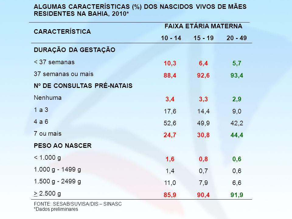 ALGUMAS CARACTERÍSTICAS (%) DOS NASCIDOS VIVOS DE MÃES RESIDENTES NA BAHIA, 2010* CARACTERÍSTICA FAIXA ETÁRIA MATERNA 10 - 1415 - 1920 - 49 DURAÇÃO DA